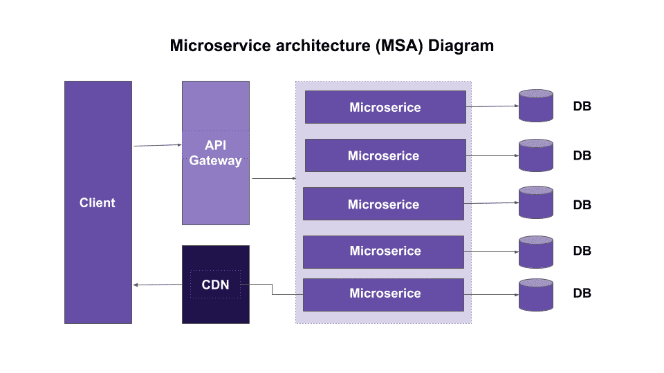 microservice architecture diagram